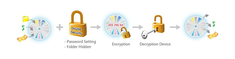 Asus-SDRW-08D2S-U-LITE-black-Disc-Encryption-4